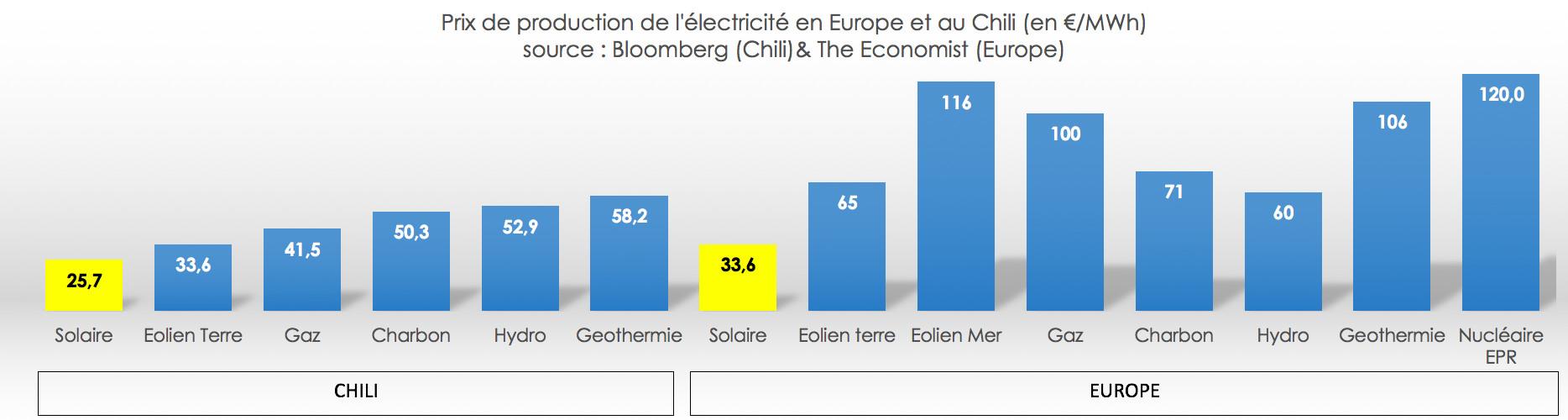 prix comparer prod electricite europe chili