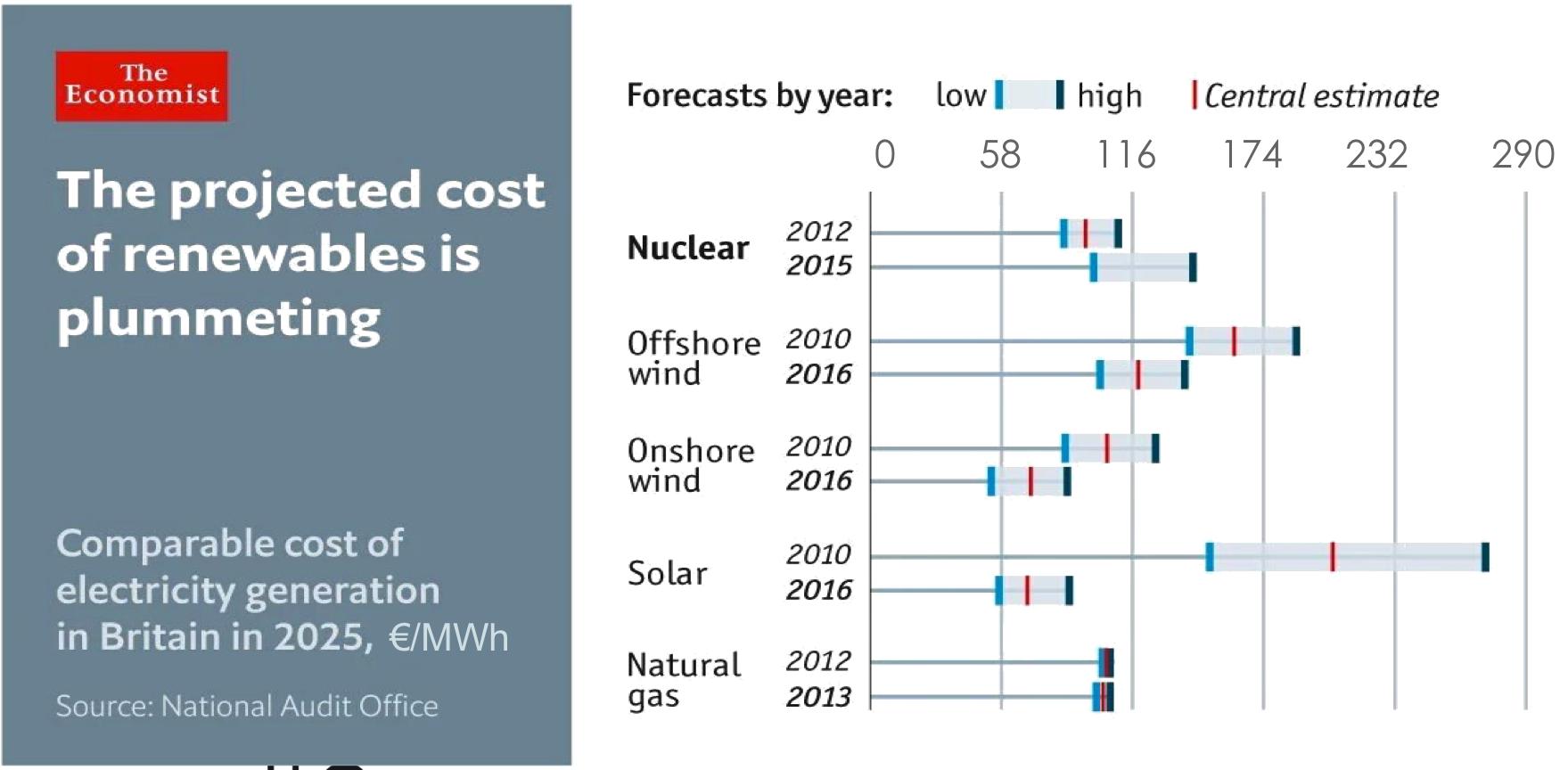 the economist comparaisons