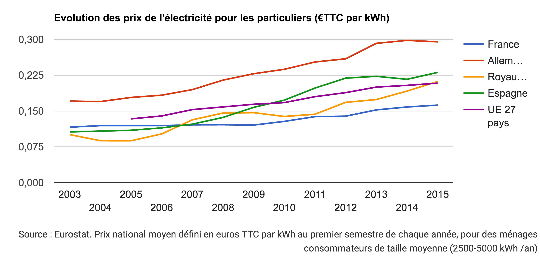 evolution prix électricité