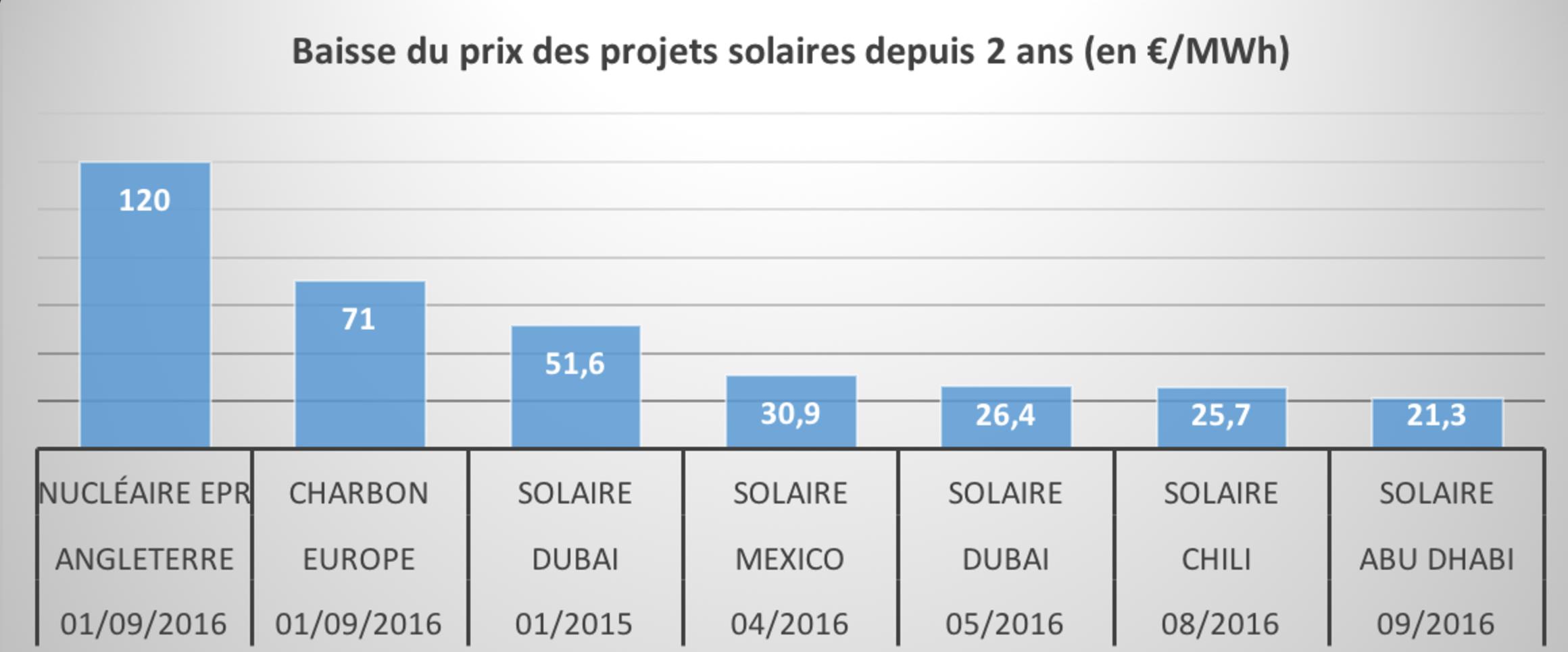 prix solaire nouveau record
