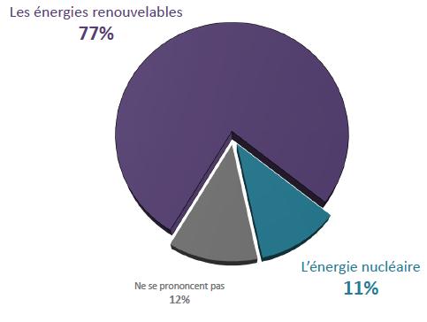 Sondage : Les mesures que les Français attendent à propos de l'écologie