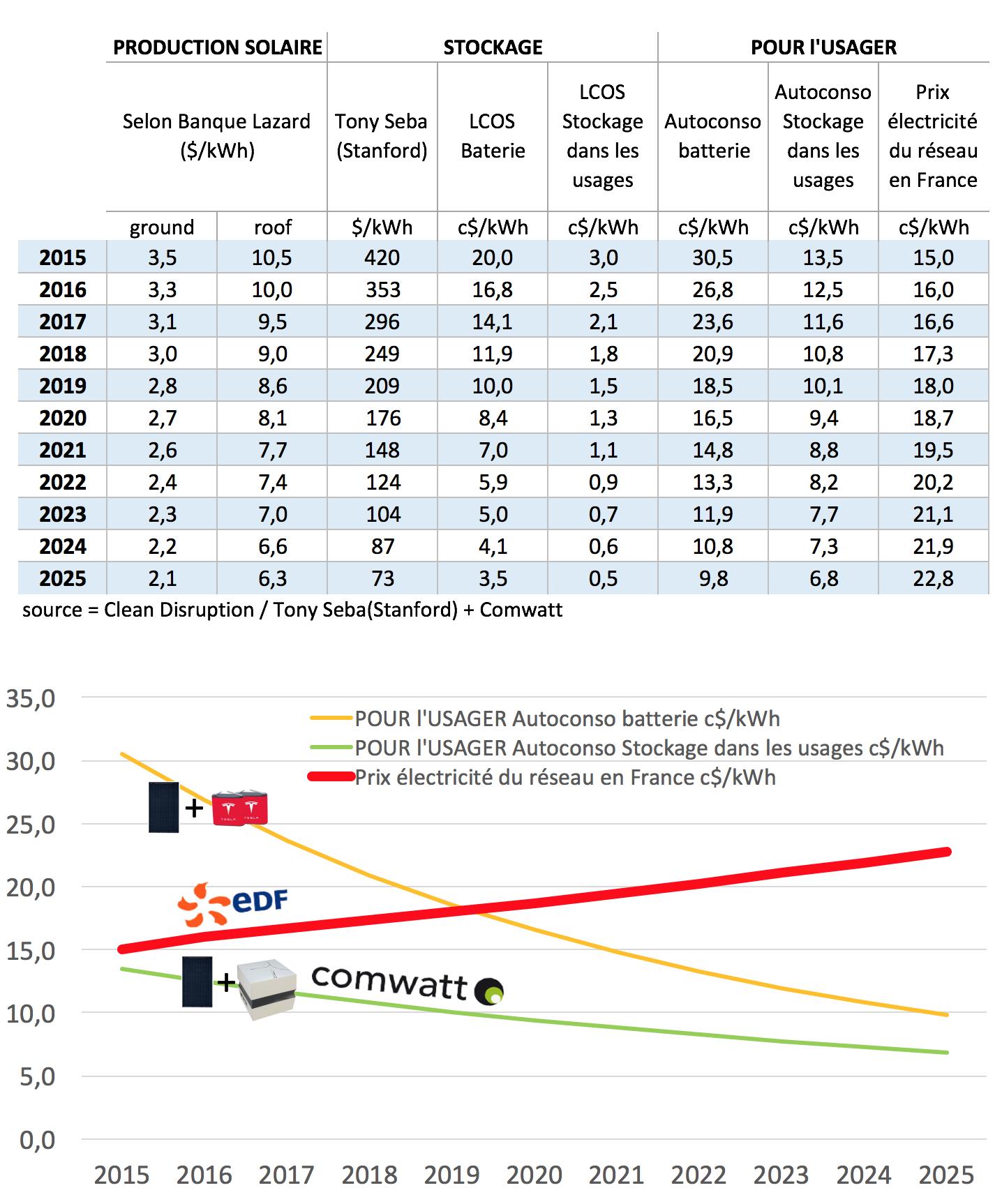 comparatif-batterie-stock-usage