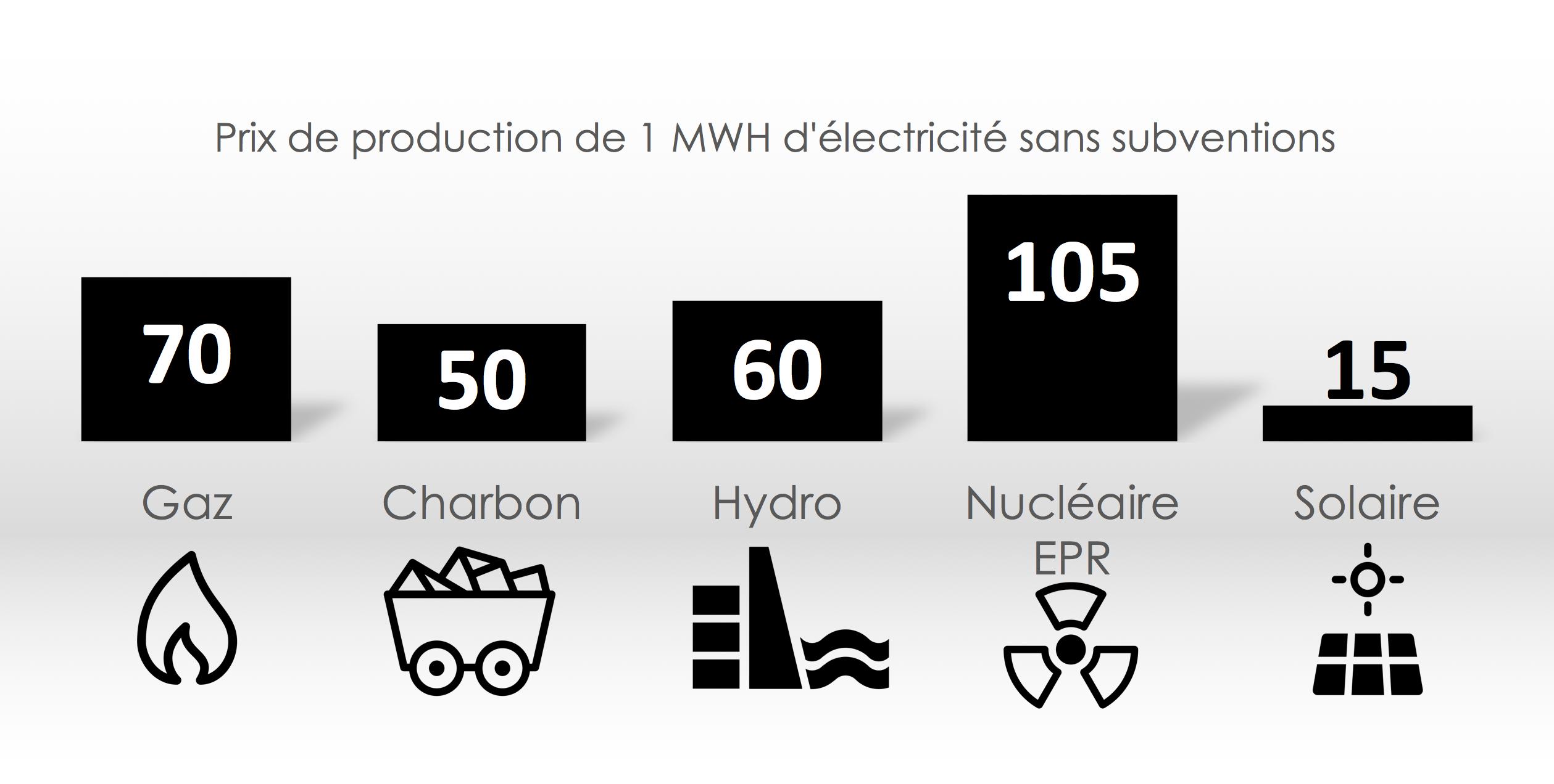 Nouveau record du monde battu par un projet solaire EDF