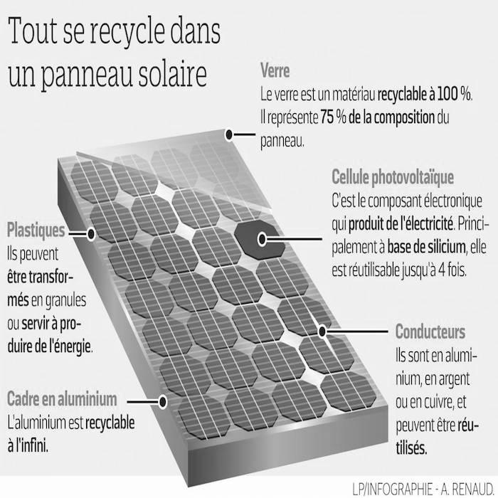 Comment bien choisir son module solaire photovolta que selon nos experts comwatt - Comment fonctionne un panneau solaire ...