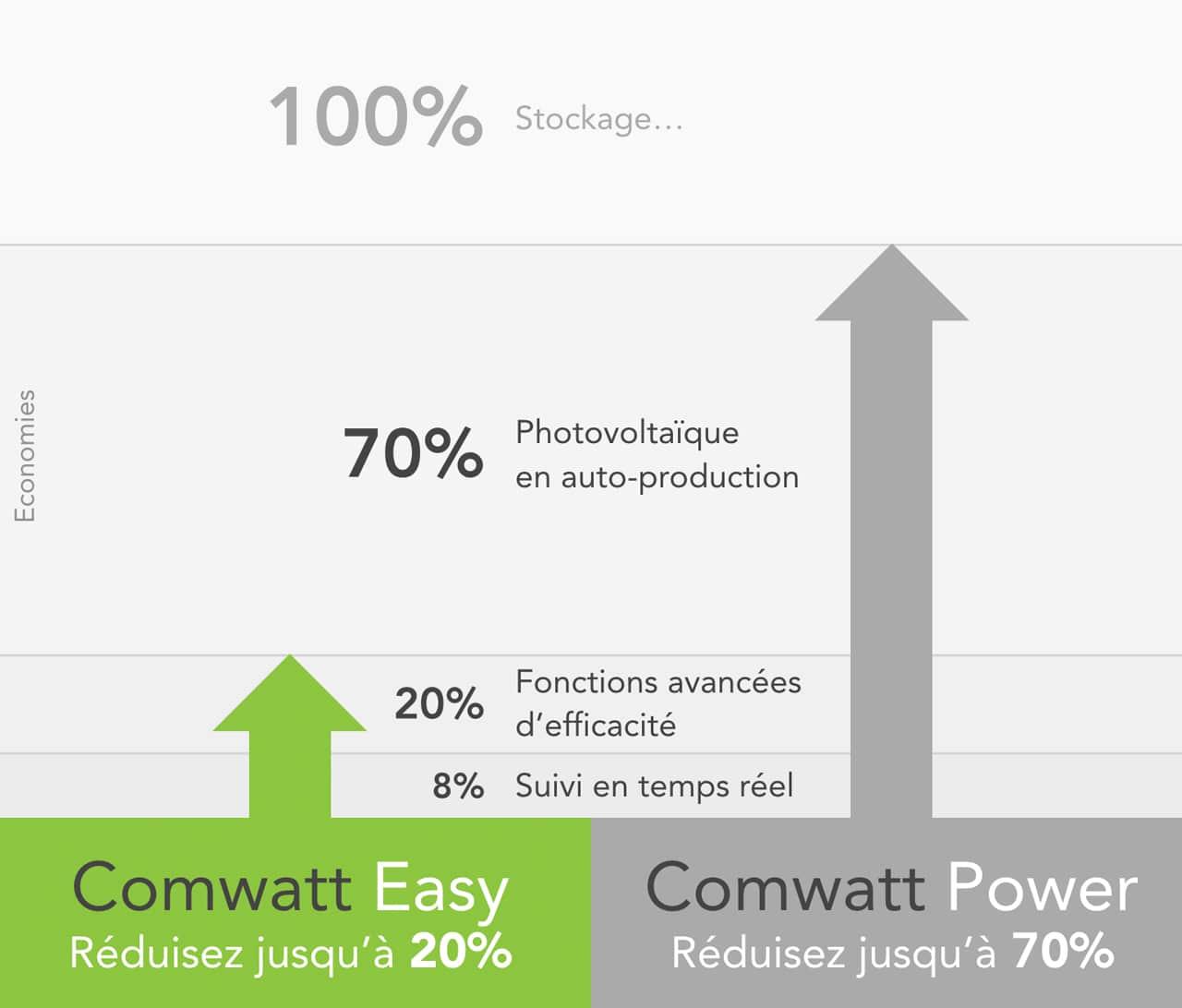 Performance Comwatt Easy
