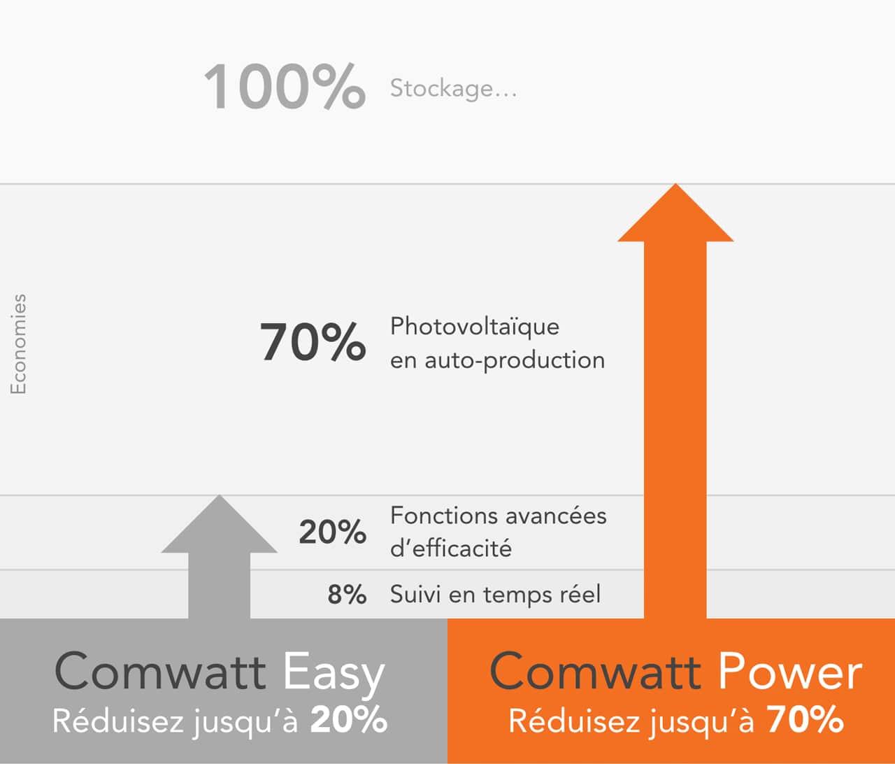Performance Comwatt Power