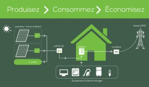 Autoconsommation solaire La France se tourne vers l'énergie solaire