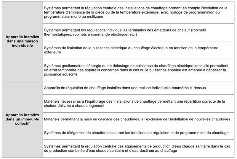 Critères d'éligibilité des appareils de régulation de chauffage au CITE