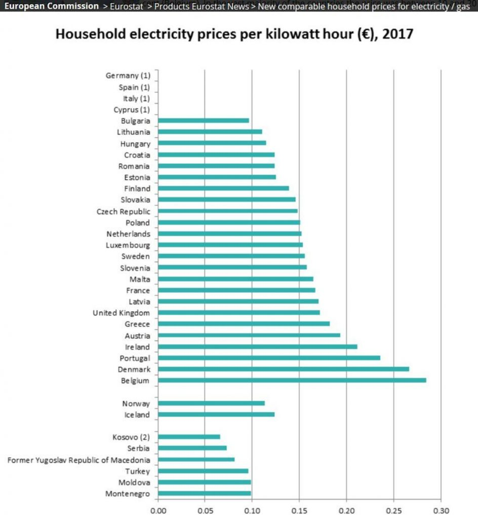 household prices for electricity / gas