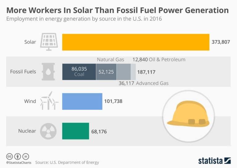 Selon l'OCDE a quantité d'énergie équivalente le solaire cré 6 fois plus d'emplois que le nucléaire...et c'est vrai aussi aux USA.