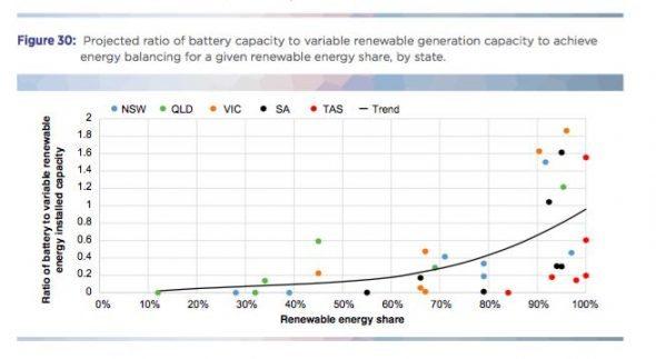 Quelle est la quantité de stockage et d'énergie de secours les énergies renouvelables ont-elles besoin ?