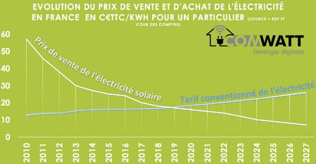 Évolution comparée du prix de vente et d'achat de l'électricité entre 2010 et 2027
