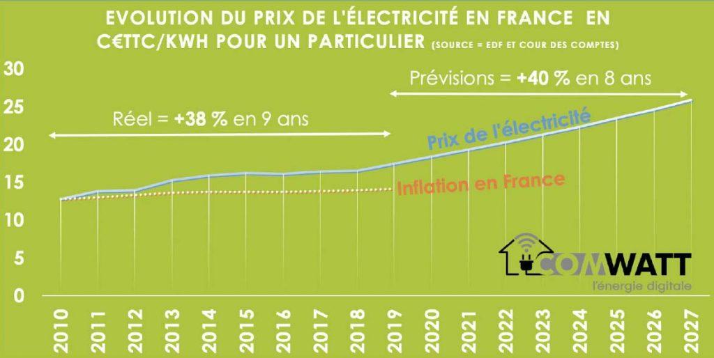 Évolution du prix de l'électricité en France entre 2010 et 2027