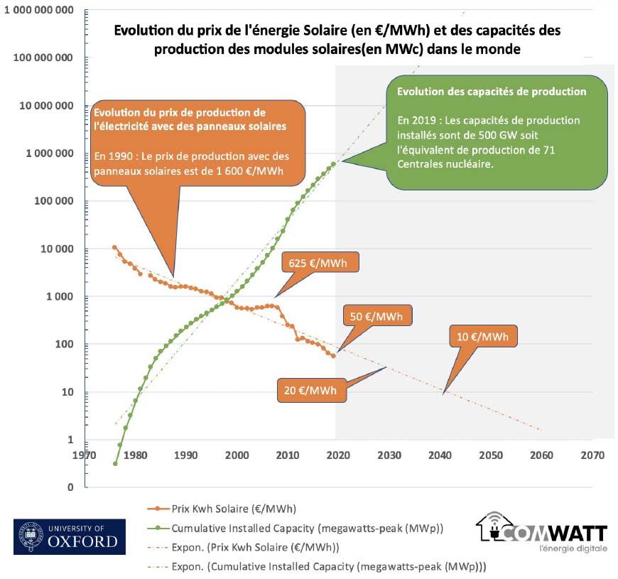 Évolution du prix de production de l'électricité avec du solaire & de la puissance solaire installée