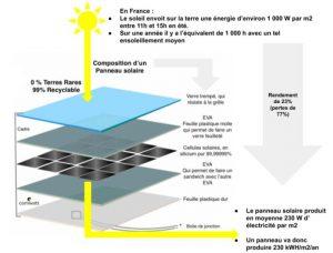 Schéma explicatif de fonctionnement d'un panneau solaire