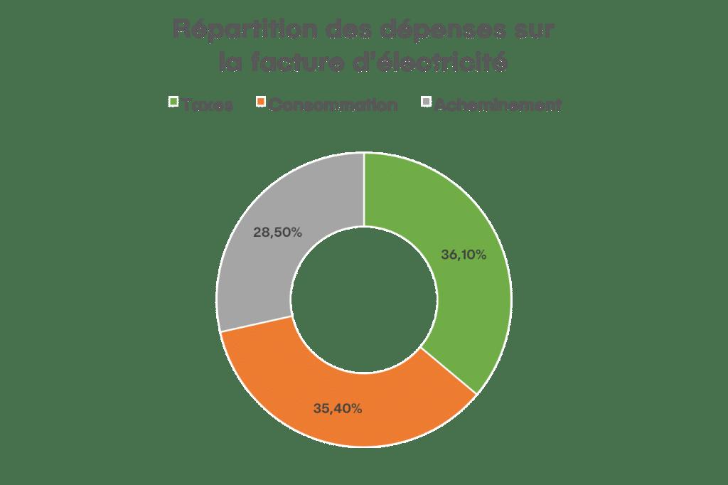 Répartition des dépenses sur la facture d'électricité