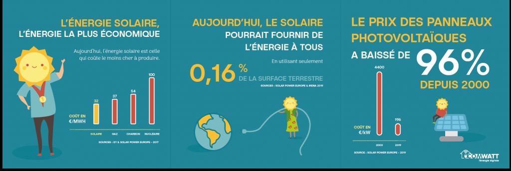 Infographie sur les coûts des panneaux solaires