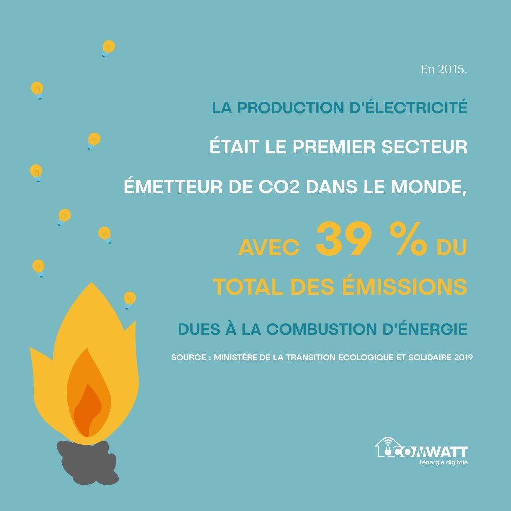 la production d'électricité était en 2015 le premier secteur émetteur de CO2 dans le monde avec 39% du total des émissions