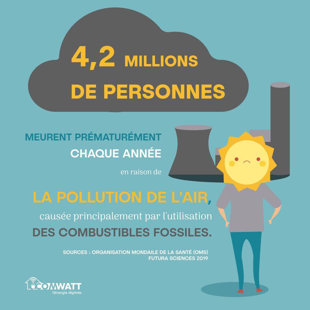4,2 millions de personnes meurent prématurément chaque année en raison de la pollution de l'air