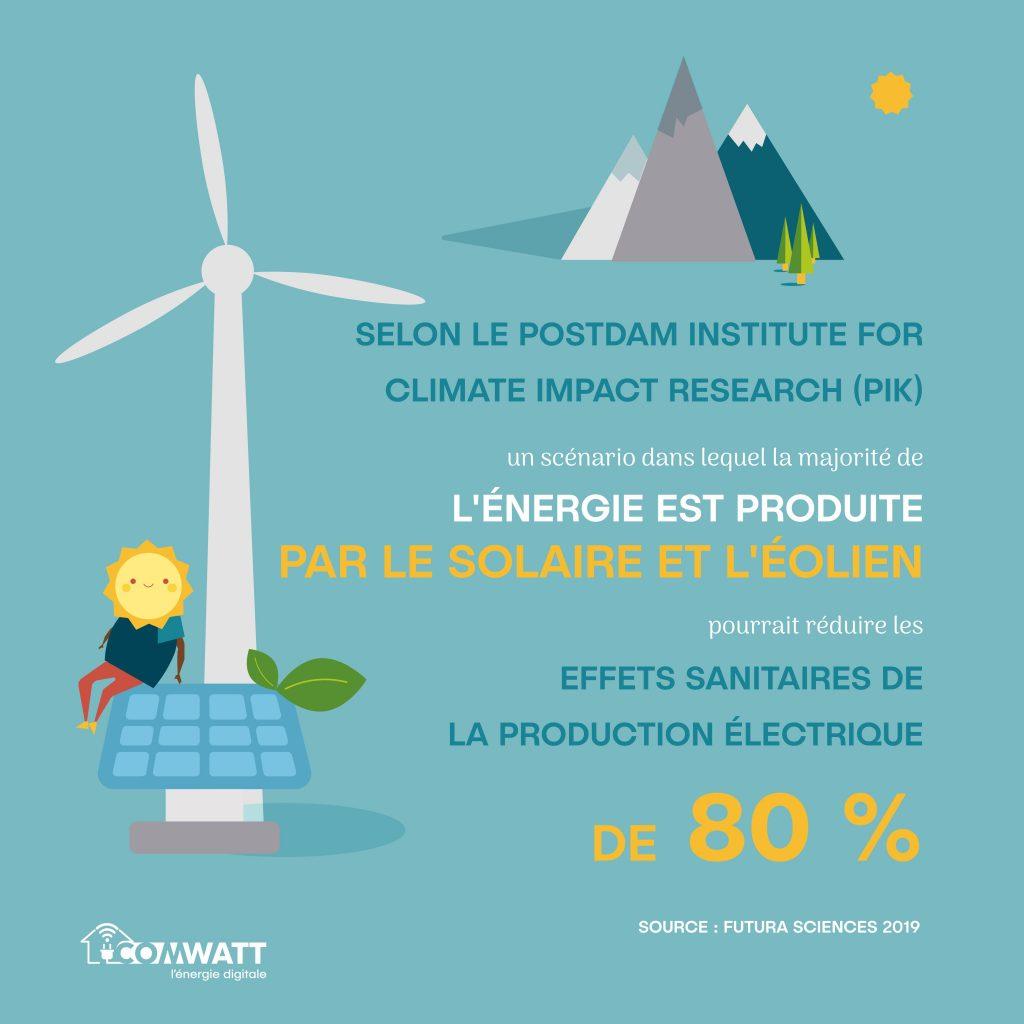 L'énergie solaire et l'éolien pourraient réduire de 80% les effets sanitaires de la production électrique