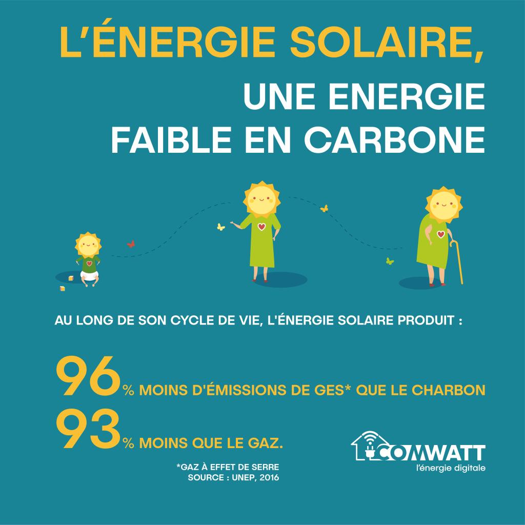 Energie faible en carbone