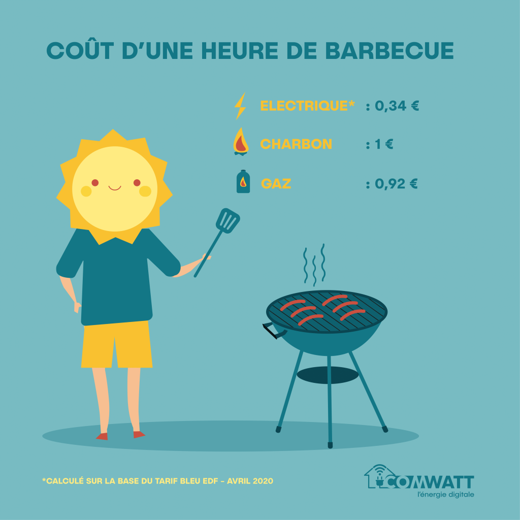 Consommation Barbecue