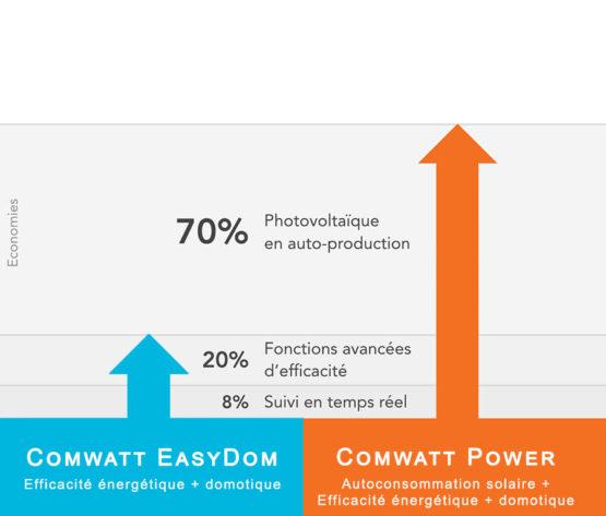 comwatt-power-perf_2